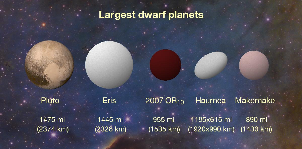 Grootste dwergplaneten